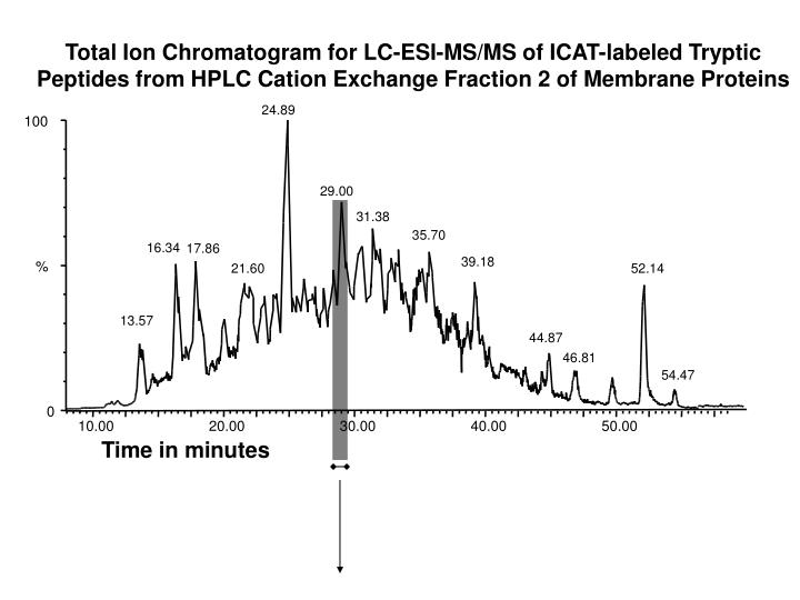 Total Ion Chromatogram for LC-ESI-MS/MS of ICAT-labeled Tryptic Peptides from HPLC Cation Exchange Fraction 2 of Membrane Proteins