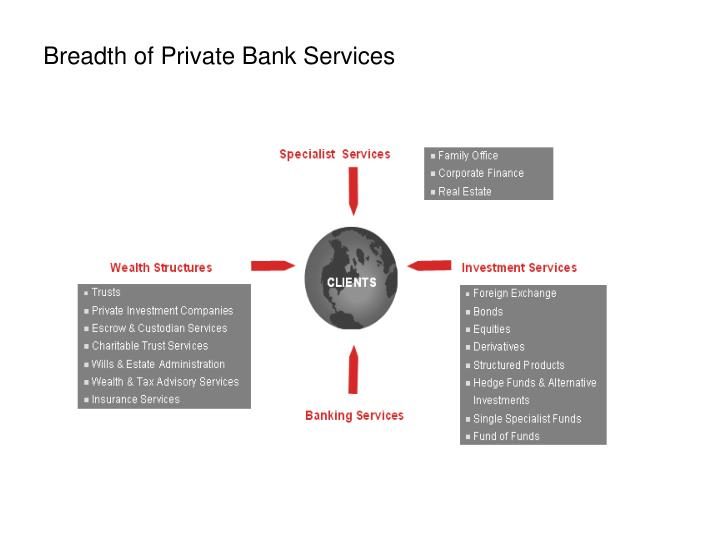 Breadth of Private Bank Services
