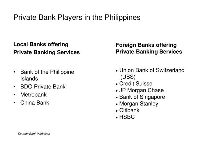 Private Bank Players in the Philippines