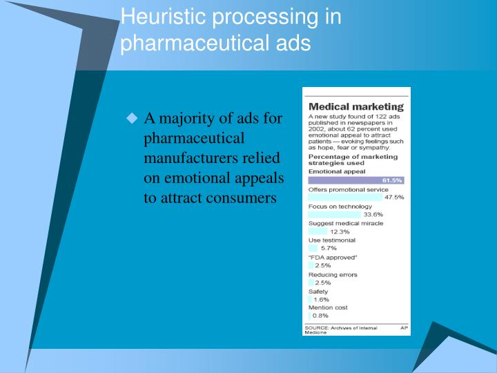 Heuristic processing in pharmaceutical ads