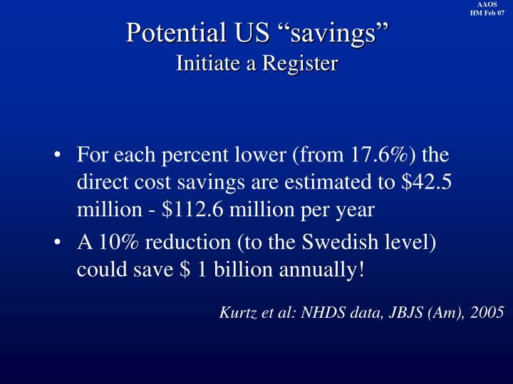 "Potential US ""savings"""