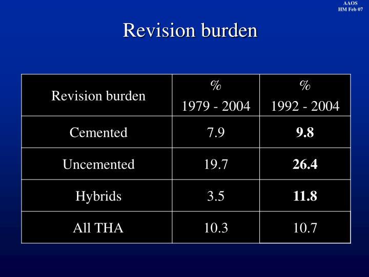Revision burden