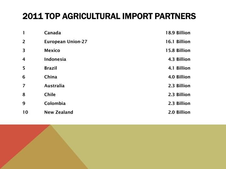 2011 Top Agricultural Import