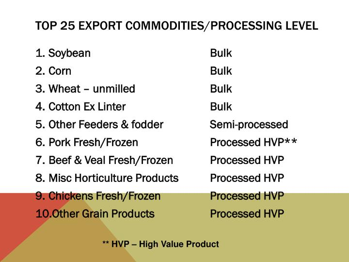 Top 25 Export Commodities/processing level