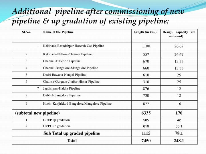 Additional  pipeline after commissioning of new pipeline & up gradation of existing pipeline: