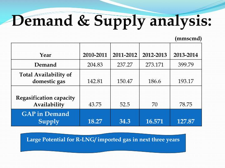 Demand & Supply analysis: