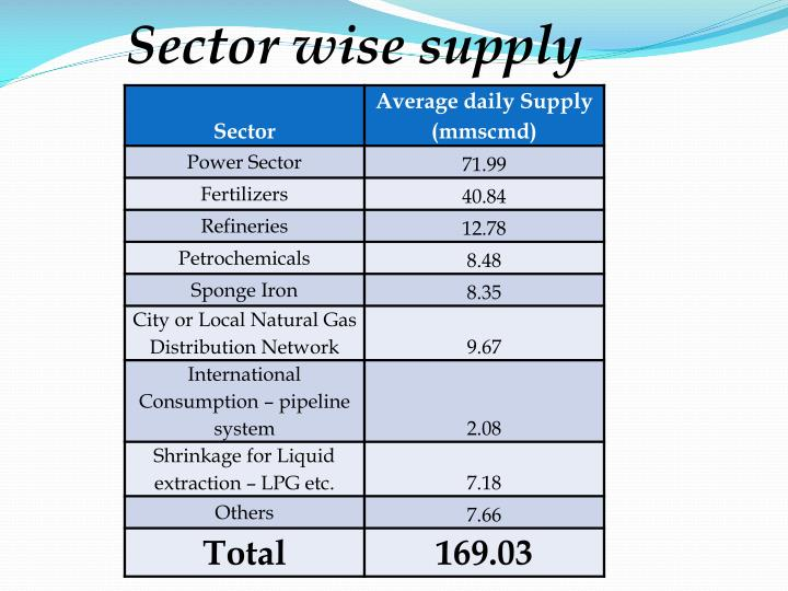 Sector wise supply