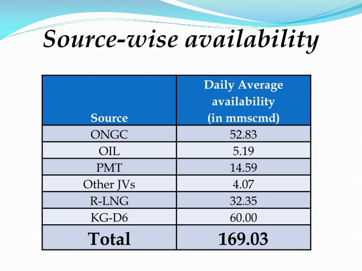 Source wise availability