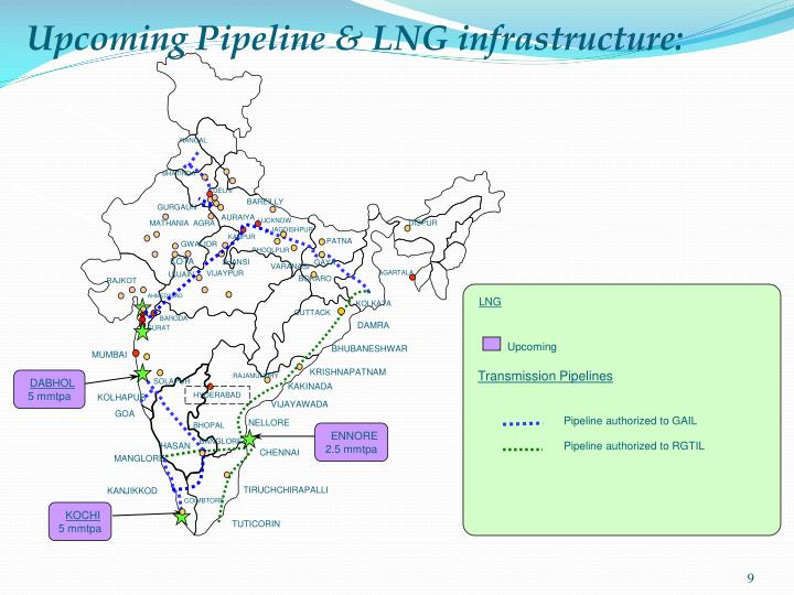 Upcoming Pipeline & LNG infrastructure: