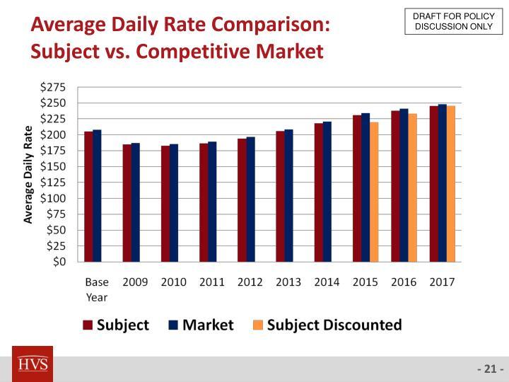 Average Daily Rate Comparison: