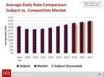 average daily rate comparison subject vs competitive market