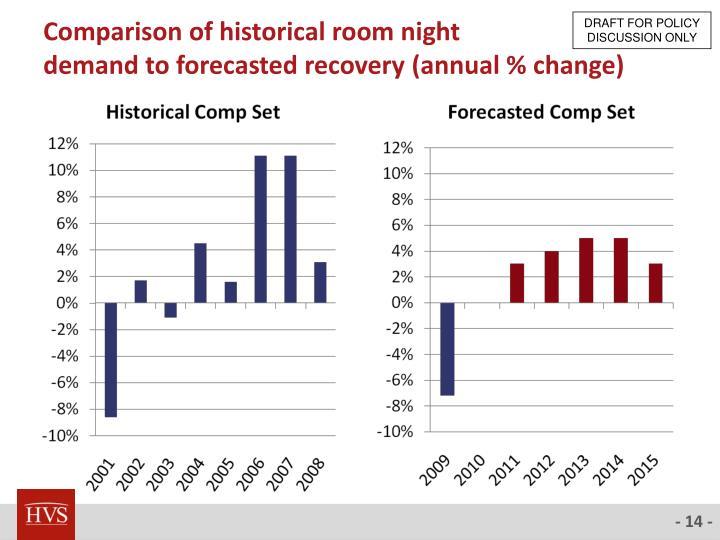 Comparison of historical room night