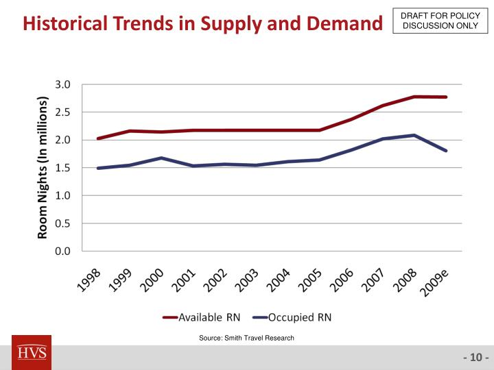 Historical Trends in Supply and Demand