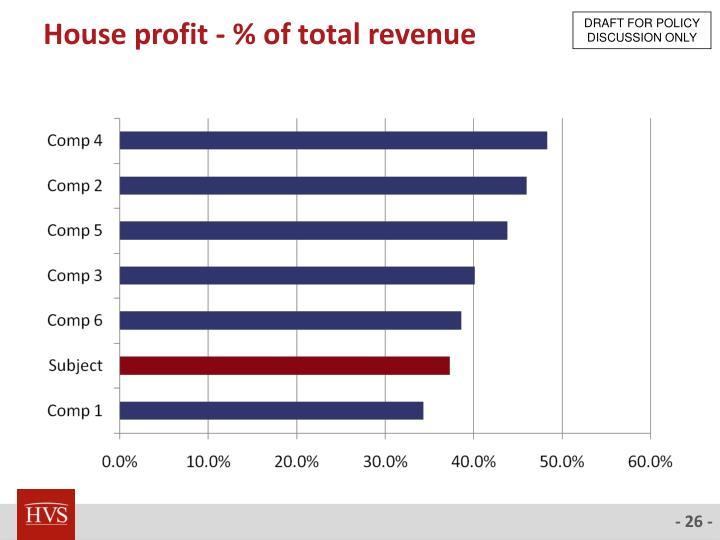 House profit - % of total revenue