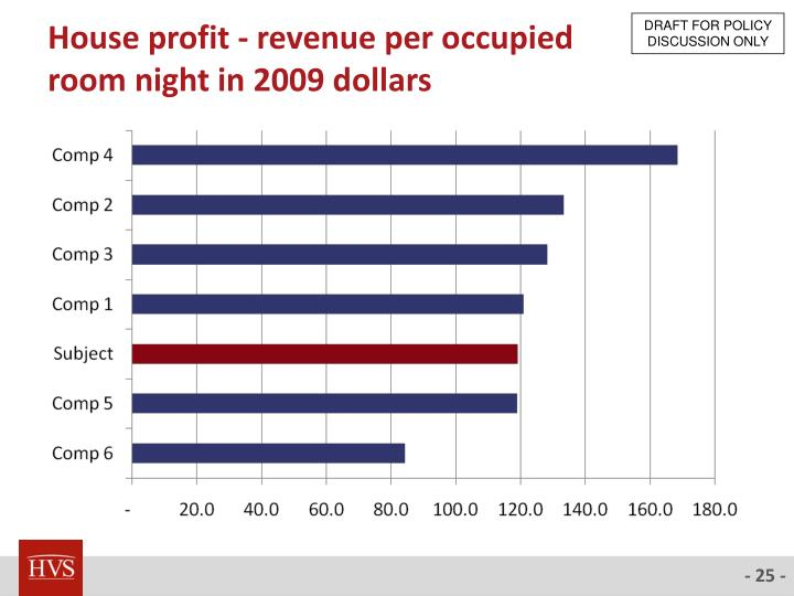 House profit - revenue per occupied