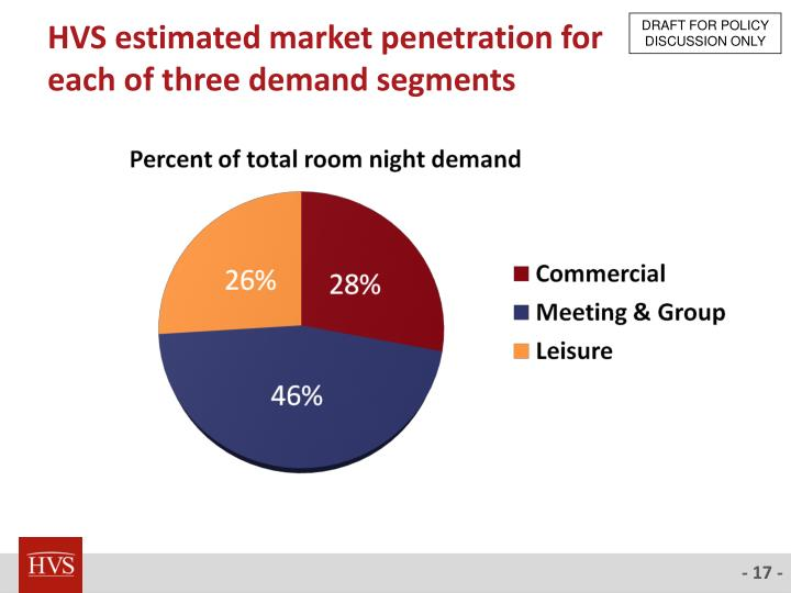 HVS estimated market penetration for