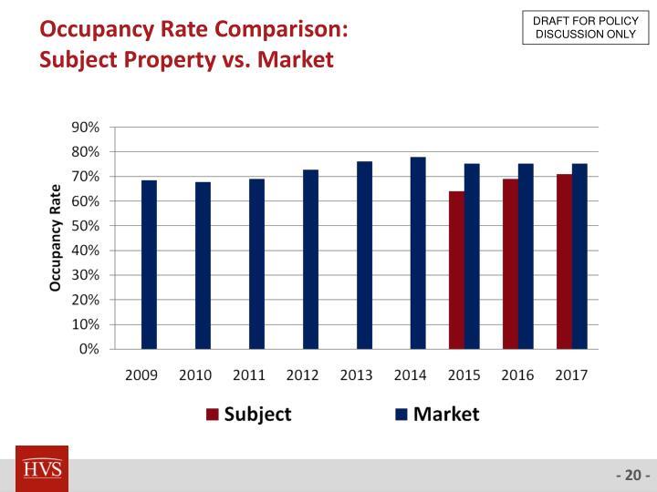 Occupancy Rate Comparison: