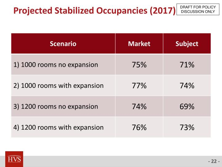 Projected Stabilized Occupancies (2017)