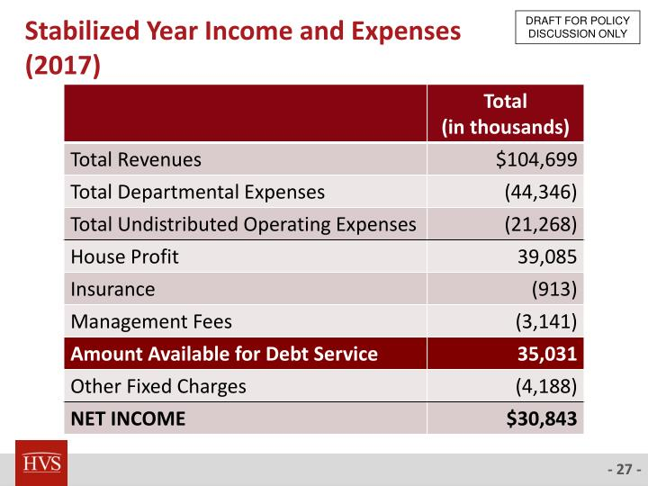 Stabilized Year Income and Expenses