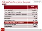 stabilized year income and expenses 2017