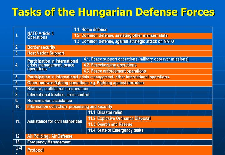 Tasks of the Hungarian Defense Forces