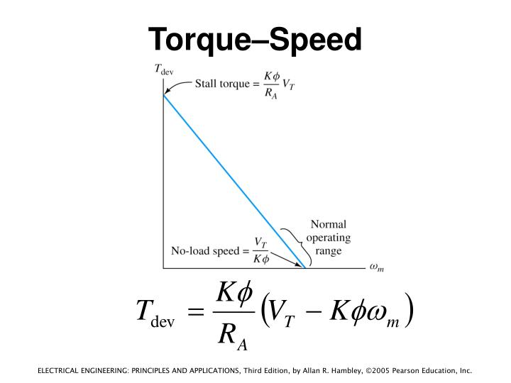 Torque–Speed Characteristic