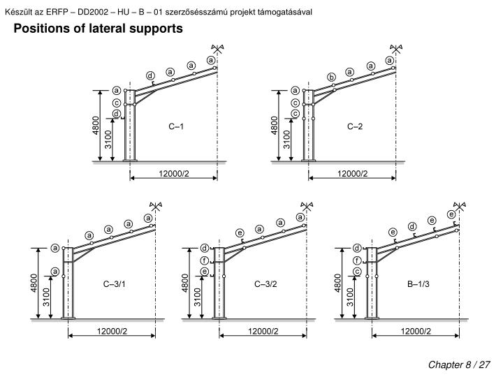 Positions of lateral supports