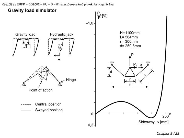 Gravity load simulator
