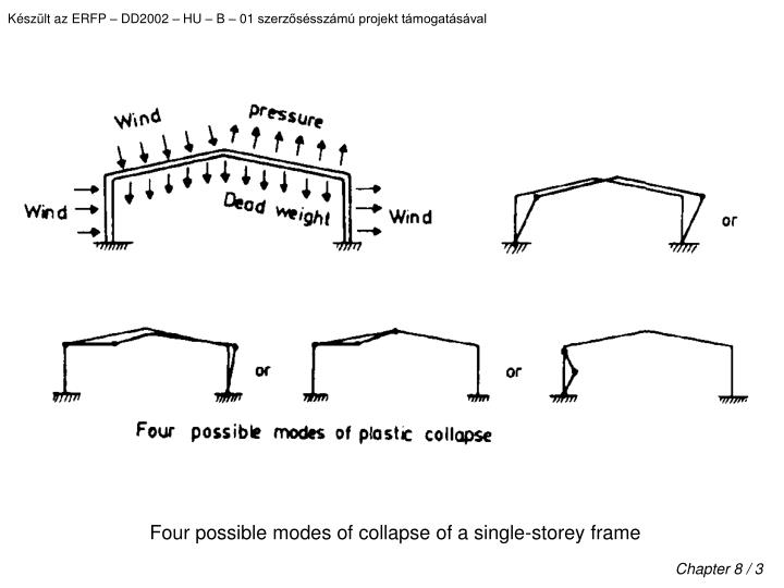 Four possible modes of collapse of a single-storey frame