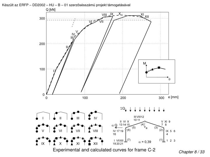Experimental and calculated curves for frame C-2