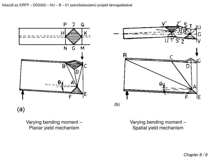 Varying bending moment –