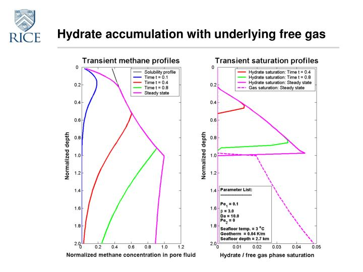 Hydrate accumulation with underlying free gas