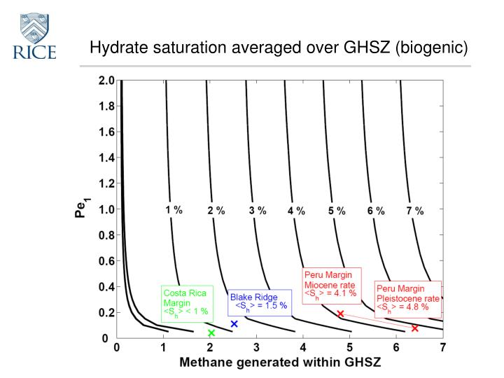 Hydrate saturation averaged over GHSZ (biogenic)