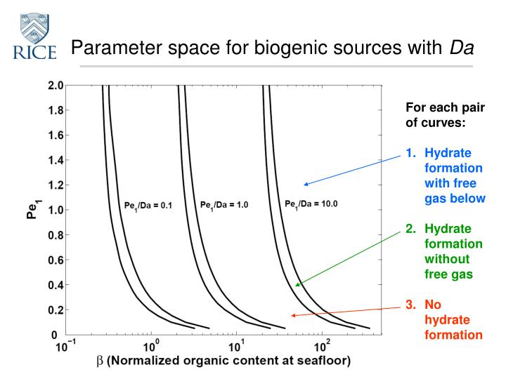 Parameter space for biogenic sources with