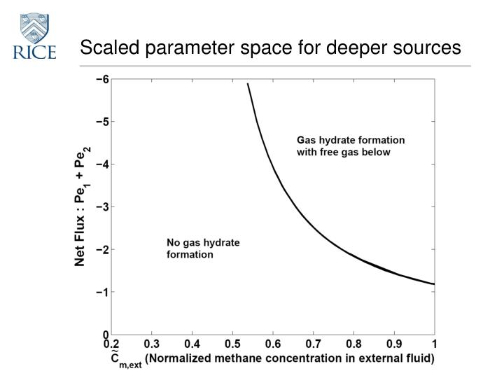 Scaled parameter space for deeper sources