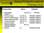 gases products used by process area