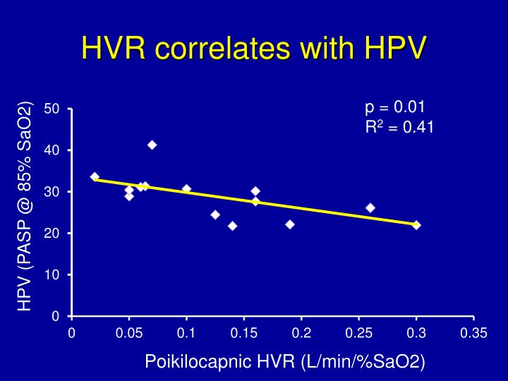 HVR correlates with HPV