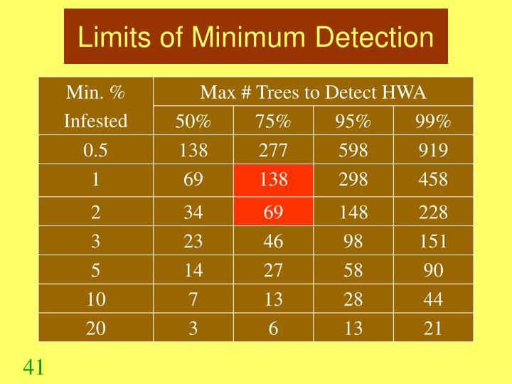 Limits of Minimum Detection