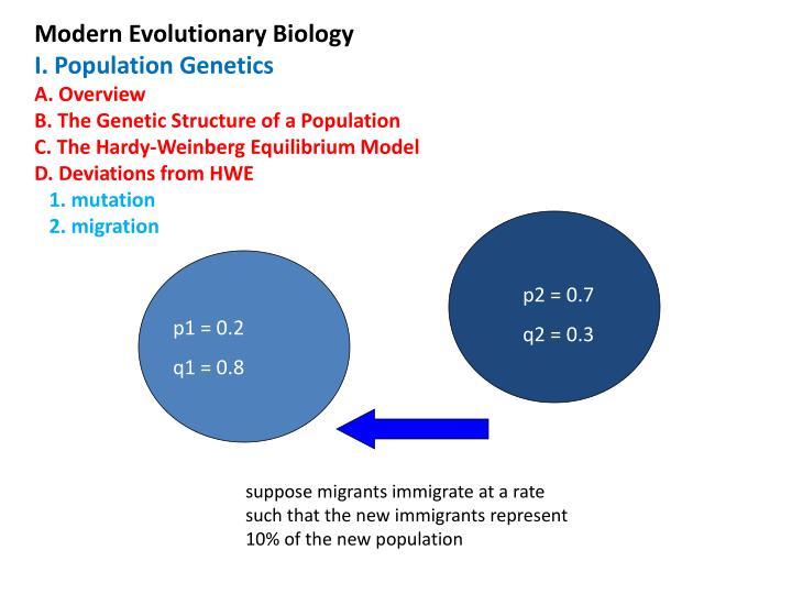Modern Evolutionary Biology