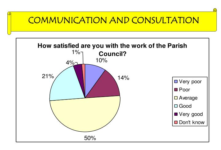 COMMUNICATION AND CONSULTATION