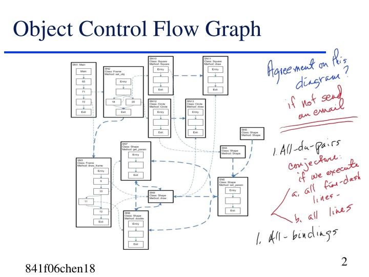 Object control flow graph