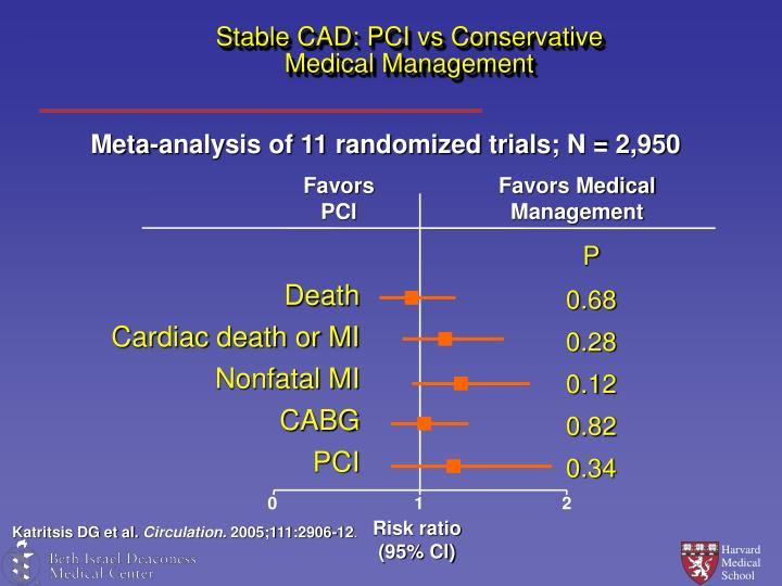 Stable CAD: PCI vs Conservative