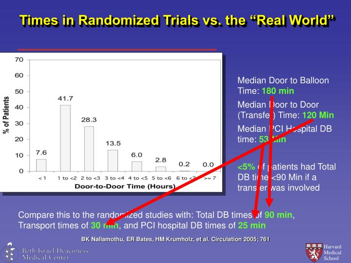 """Times in Randomized Trials vs. the """"Real World"""""""