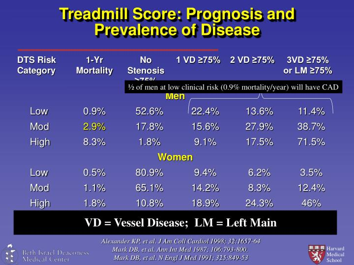 ½ of men at low clinical risk (0.9% mortality/year) will have CAD