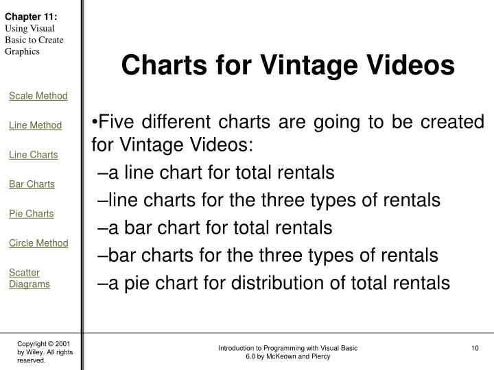 Five different charts are going to be created for Vintage Videos: