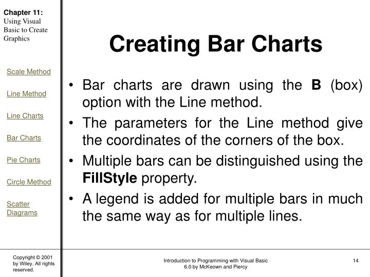 Bar charts are drawn using the