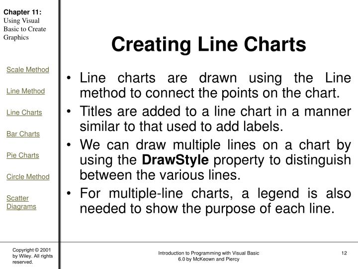 Line charts are drawn using the Line method to connect the points on the chart.