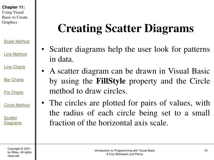 Scatter diagrams help the user look for patterns in data.
