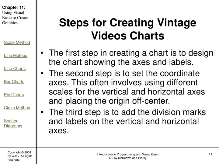 The first step in creating a chart is to design the chart showing the axes and labels.