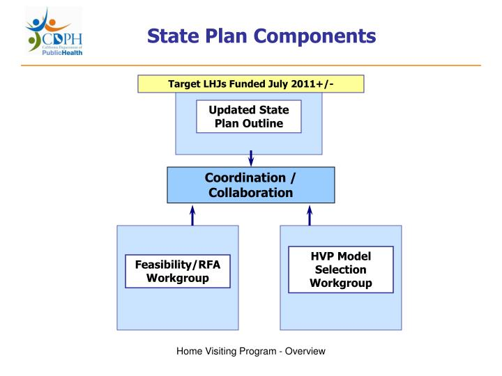 State Plan Components